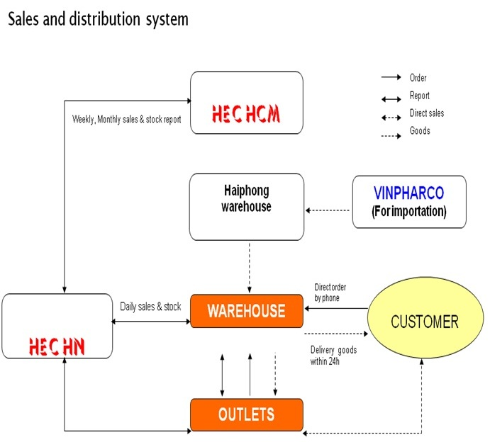 Sales Distribution System Sale And Distribution